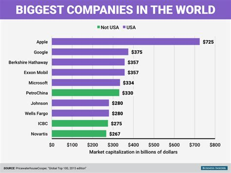Top Mba Companies by 16 Charts That Show Why America Is The Most Amazing