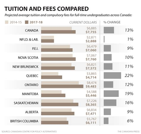 Mba Universities In Canada With Fees by Canadian Costs To Rise 13 Per Cent 4 Years