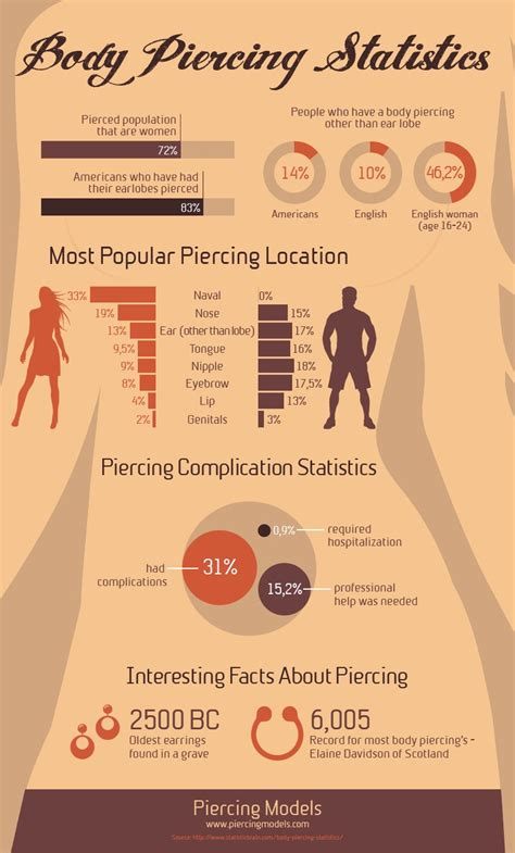 body piercing statistics infographic