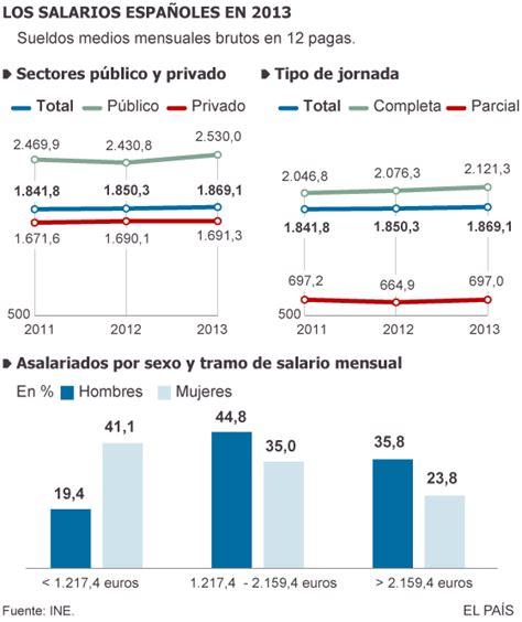sueldo medio en costa rica en 2016 el sueldo medio en el sector p 250 blico es un 50 m 225 s alto