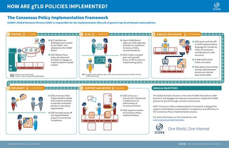 policy implementation plan template implement policy icann
