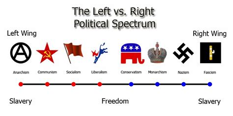 political spectrum diagram the left right schema must go the task of moral political