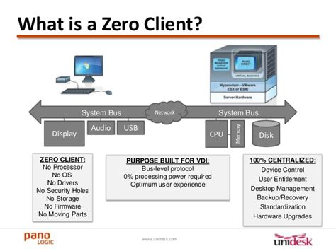 Usb Zero Client desktop virtualization easy with zero clients and desktop