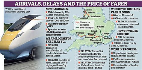 thameslink ticket prices rail fares to soar 30 in 4 years but conditions won t