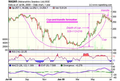cup and handle pattern screener india stock market charts india mutual funds investment how