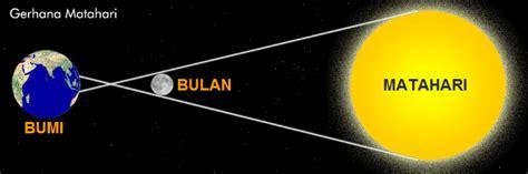 proses terjadinya gerhana matahari plengdut