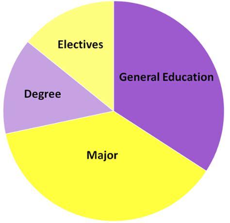 Transfer Credit Form Jmu Academic Requirements