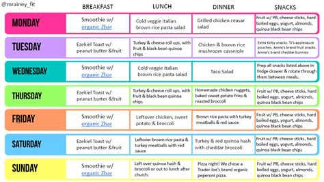grocery list for meal prep grocery list template