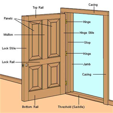 cabinet anatomy door anatomy technical