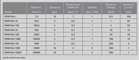 standard resistor datasheet teardown standard resistors page 1
