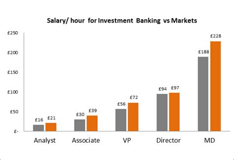 Mba In Investment Banking Salary by How Much Do Bankers Make Per Hour