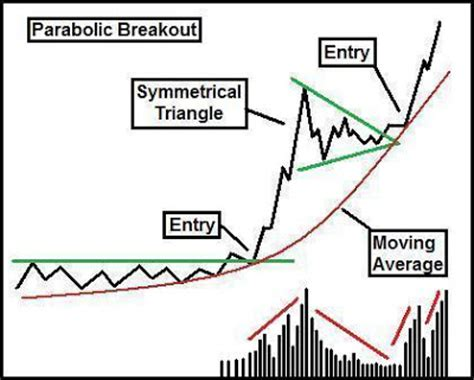 triangle pattern breakout 7 common breakout patterns educational technical
