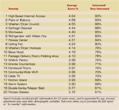 Apartment Amenities List Patio Top Residents Amenity Wish List Hollyburn