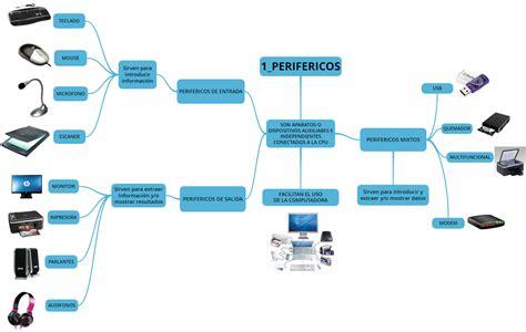 perifericos de salida perifericos entrada y salida 28 images perifericos de