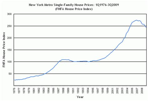 fhfa house price index update miami and new york the
