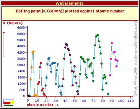 Boiling Points Melting Point Periodic Table Trend Www Pixshark