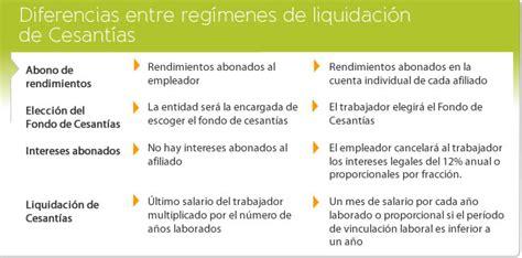 calculos de prestaciones sociales liquidacion lottt vigente bsf tabla de liquidacion de prestaciones sociales en venezuela