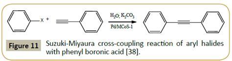 Suzuki Miyaura Cross Coupling Reaction Recent Advances In Metal Organic Frameworks For