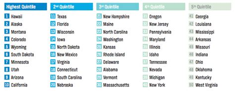 happiest states in america 2016 the 5 us states where people are happiest and healthiest