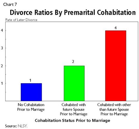 Co Habitating Before Marriage Where To Draw The Line by This Fairly Simple Bar Graph Shows The Divorce Ratios By
