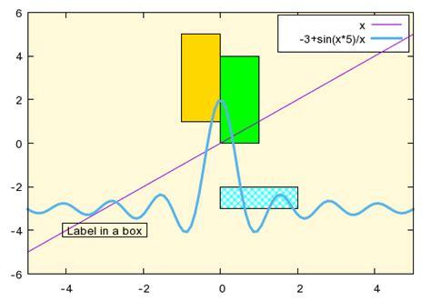 line pattern gnuplot gnuplot demo script rectangle dem