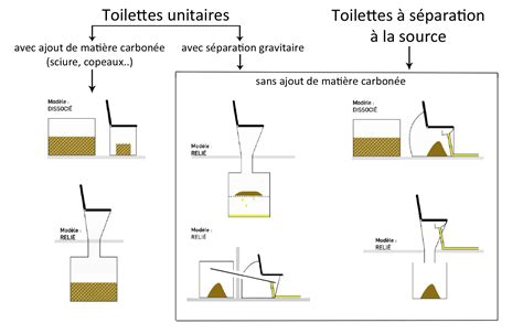 Taille Des Toilettes by Toilettes S 232 Ches Terre