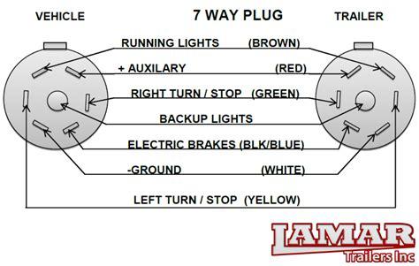 sabs wiring diagram trailer 5 wiring diagram