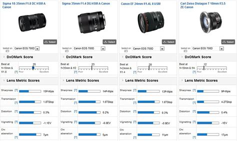 dxomark on the sigma 18 35mm f 1 8 dc hsm a best