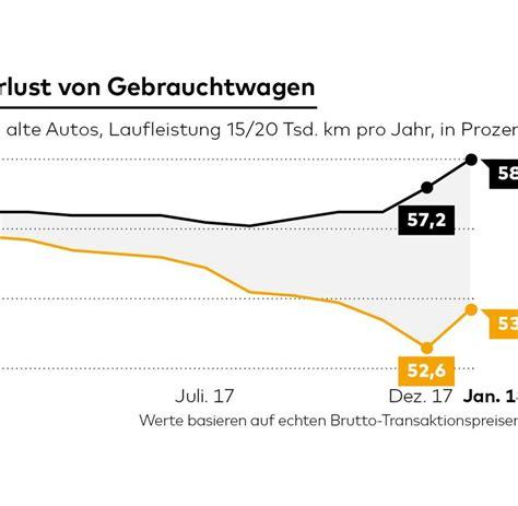 Auto Wertverlust by Fahrverbot Urteil Gebrauchte Diesel Verlieren Noch Mal