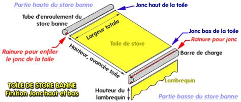Changer Toile Store Banne 1797 by Toiles De Stores Promotion La Clinique Du Store Et Du