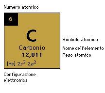 fosforo tavola periodica carbonio elemento chimico di simbolo c e numero atomico 6