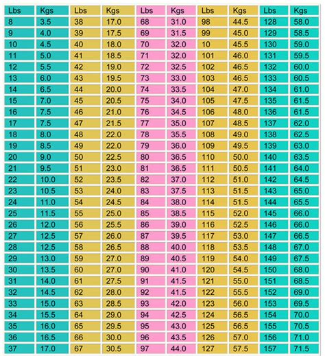 weight conversion chart diabetes inc