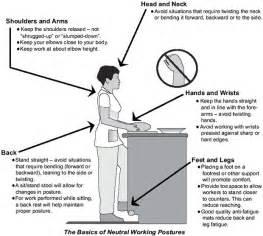 Ergonomic Kitchen Measurements Kitchen Ergonomics Dimensions поиск в