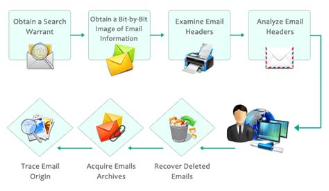 Steps To Obtain A Search Warrant Email Forensics Guide For Beginners Attack Preventive Measures