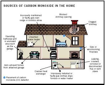 House Warming Present carbon monoxide water environmental united states epa