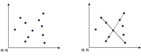 pattern recognition line detection cos 226 pattern recognition assignment