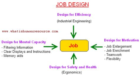 design is a job job design what is human resource