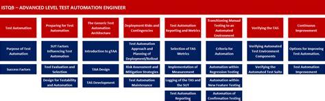 advanced test news 2013 istqb 174 international software testing