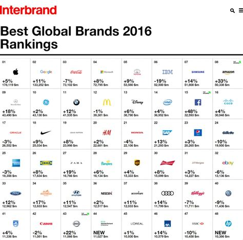 best global brands toyota named as world s most valuable automotive brand in