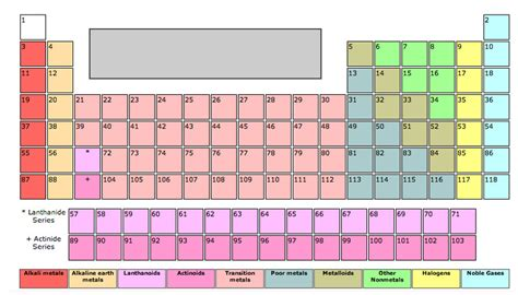 Periodic Table Quiz by Click Elements On The Periodic Table Quiz