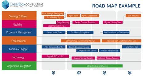Intranet Roadmap Exle My Work Pinterest App Roadmap Template