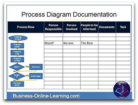 business process template free business process documentation this template is useful