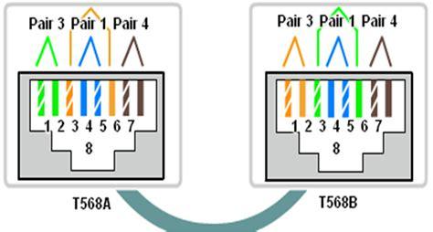 laporan praktikum membuat kabel utp laporan cara membuat kabel utp bertipe cross belajar