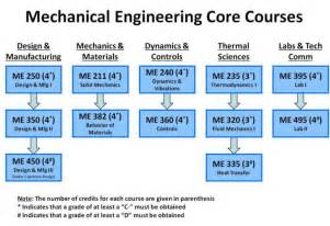 architecture courses after be civil mechanical engineering career builder india