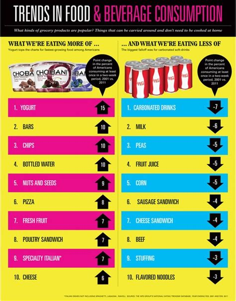 top ten food trends 2013 facts figures and the future 39 best images about market trends infographics on