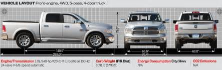 Dodge Ram Dimensions 2014 2014 Dodge Ram 1500 Bed Dimensions