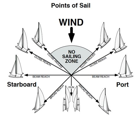 zeil meaning points of sail yahoo image search results boating life