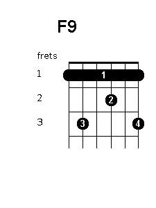 F Chord On Guitar Finger Position
