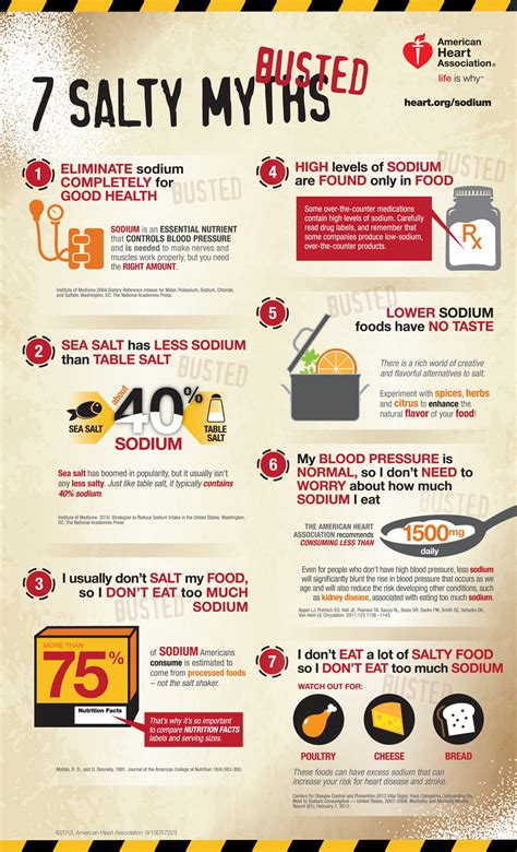 7 Popular Sugar Myths Busted Your Will Thank You by The American Association Helps You Learn The