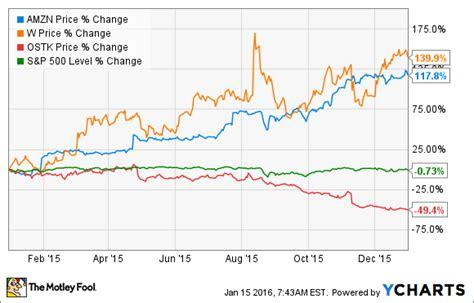 wayfair vs overstock marketplace model vs dropshipping will overstock